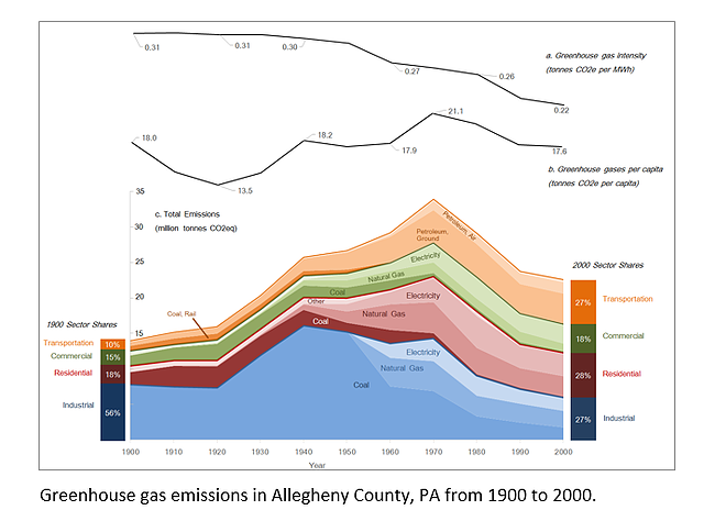 Greehouse Gas Emissions